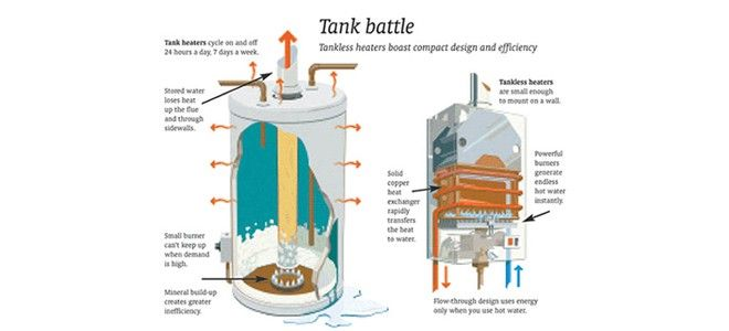 Water Heater Maintenance: Instant vs Tank – Which is better?
